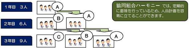 system_ukeirekeikaku